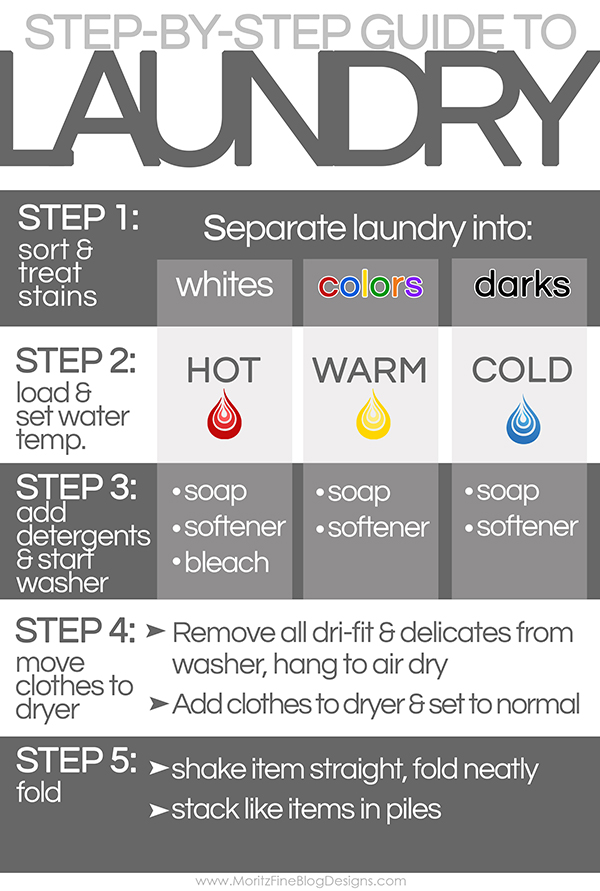 Step By Step Laundry Guide For Kids Free Printable